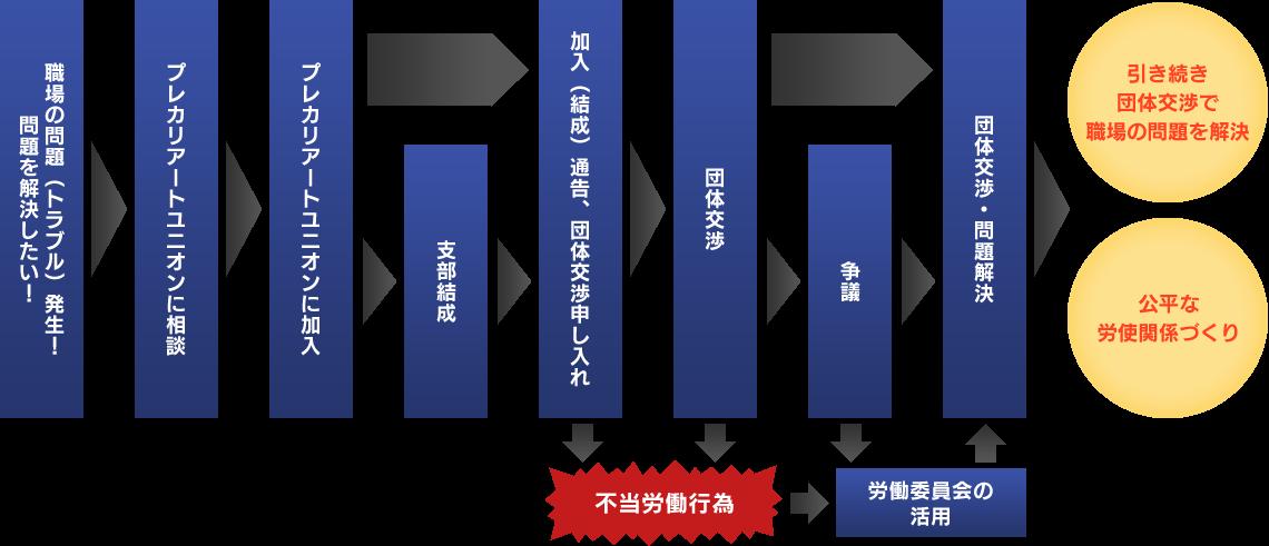 プレカリアートユニオンへの相談から解決までの流れ図
